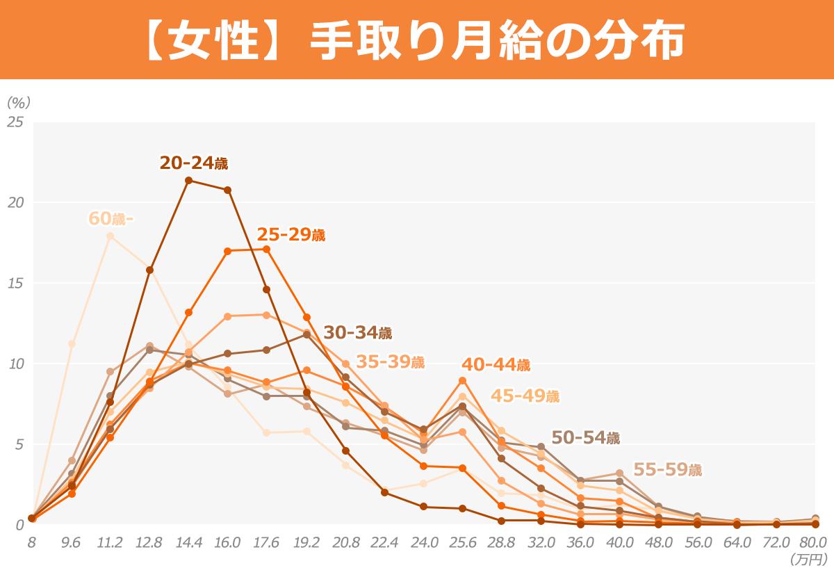 女性の年代別月給分布折れ線グラフ