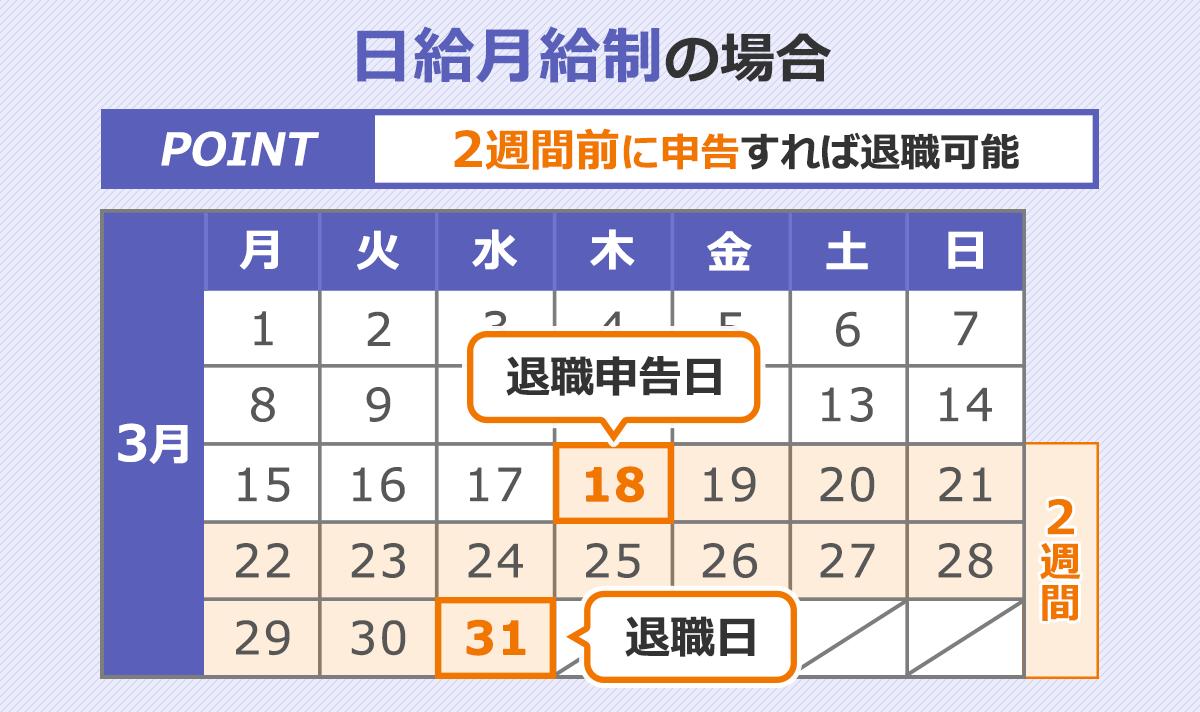 日給月給制の場合は3/18に退職を申告すれば、3/31(2週間後)に退職できることを表した図