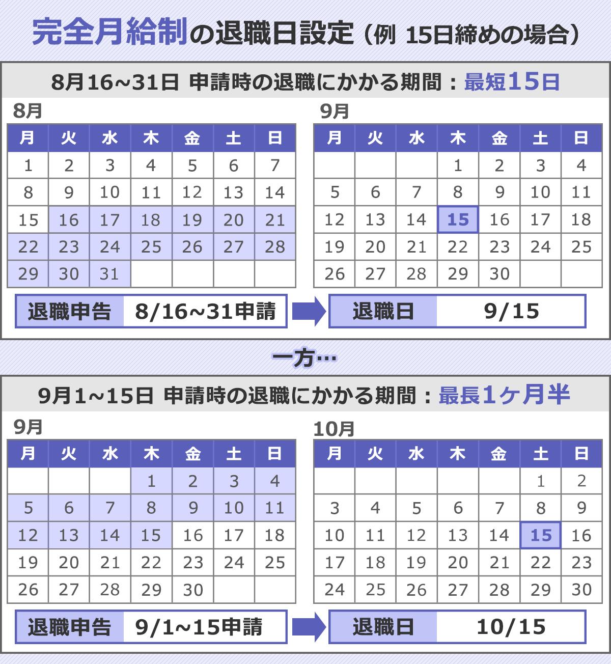 完全月給制の場合(15日締め)の例の図。当期の前半であれば最短15日で退職できるが、当期の後半だと最長1ヶ月半を要することを表した図