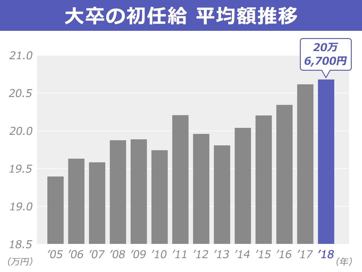 初任給の推移を表した棒グラフ。2018年度の大卒の初任給の平均額は20万6,700円。