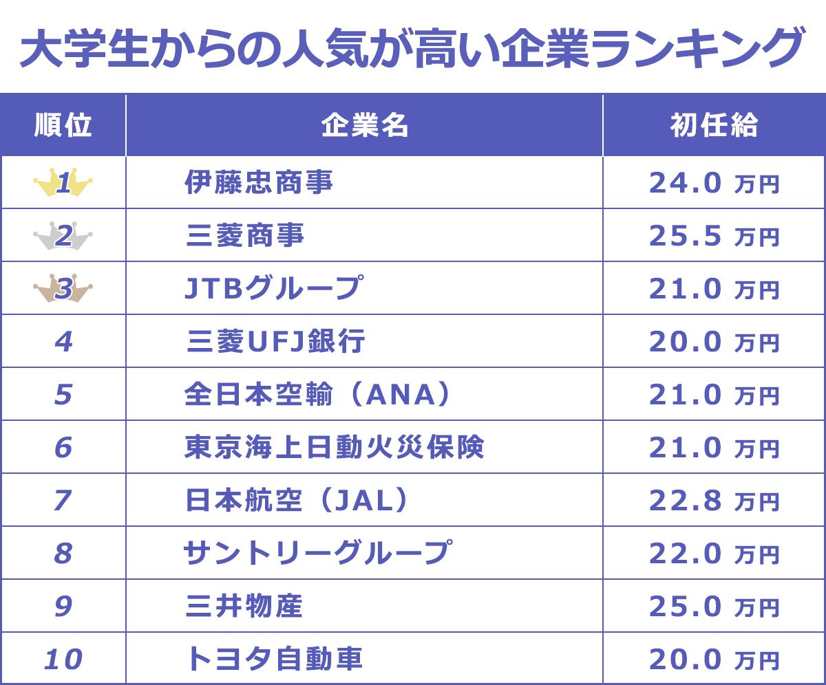 学生からの人気が高い企業のランキング表。1-3位の順位は1:伊藤忠商事_24万、2:三菱商事_25.5万、3:JTBグループ_21万。