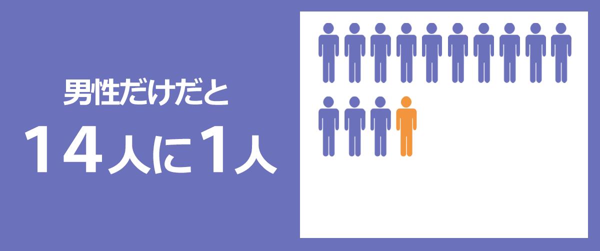 年収1000万円以上稼ぐ人の割合は、男性だけだと14人に1人。
