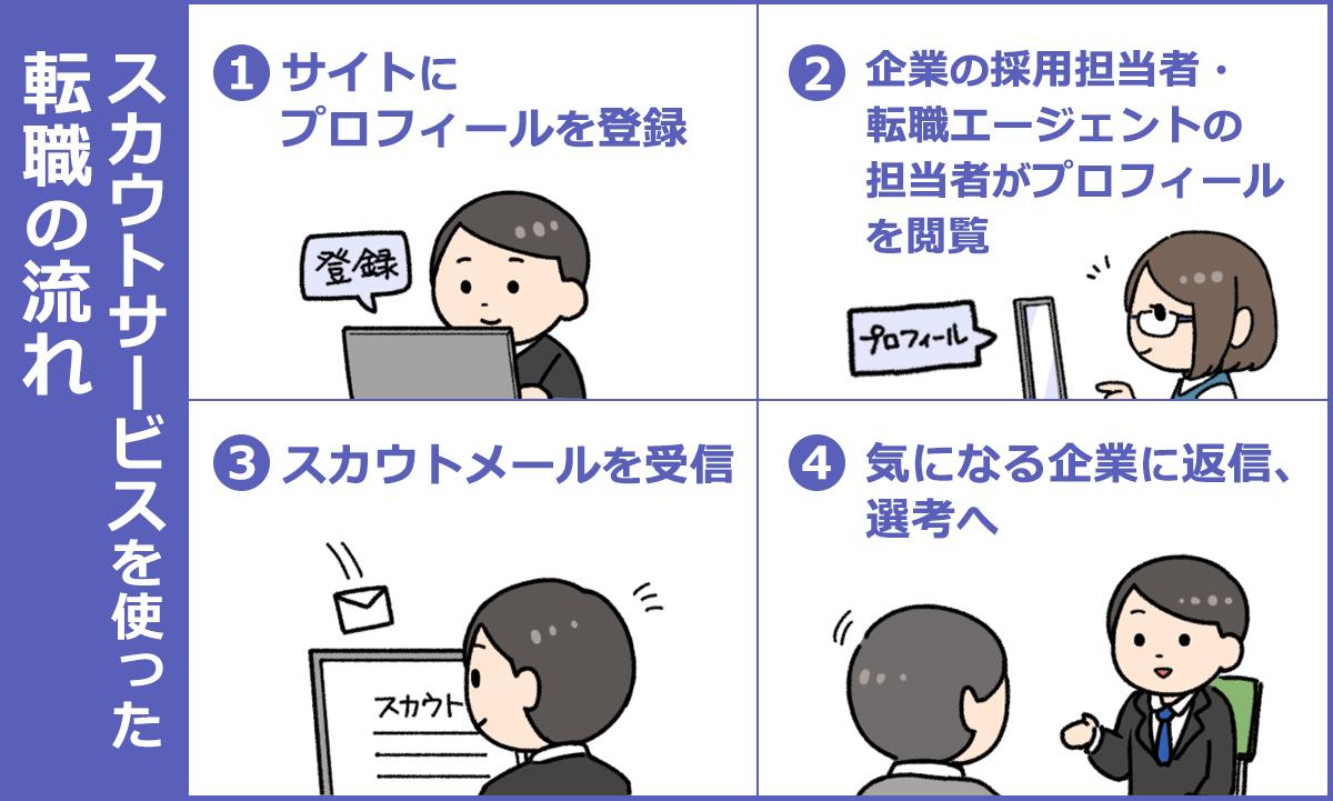 スカウトサービスを使った転職の流れ(1)サイトにプロフィールを登録(2)企業の採用担当者・転職エージェントの担当者がプロフィールを閲覧(3)スカウトメールを受信(4)気になる企業に返信、選考へ
