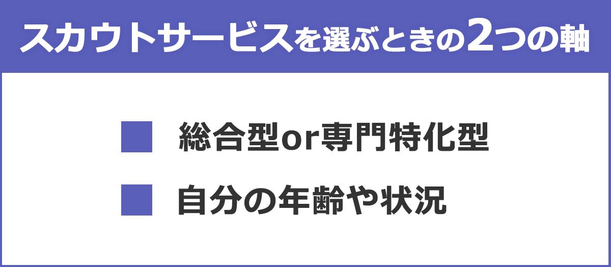 スカウトサービスを選ぶときの2つの軸の図:(1)総合型or専門特化型(2)自分の年齢や状況