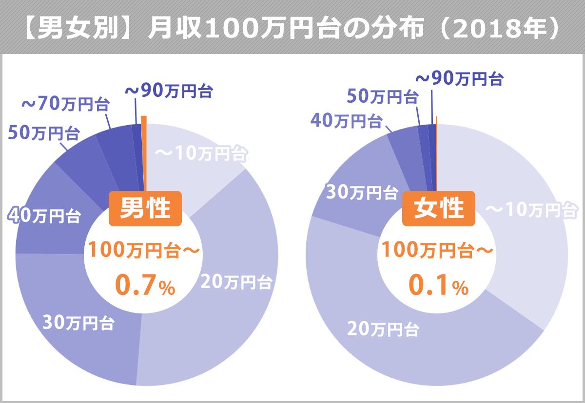 【男女別】月収100万円台の分布
