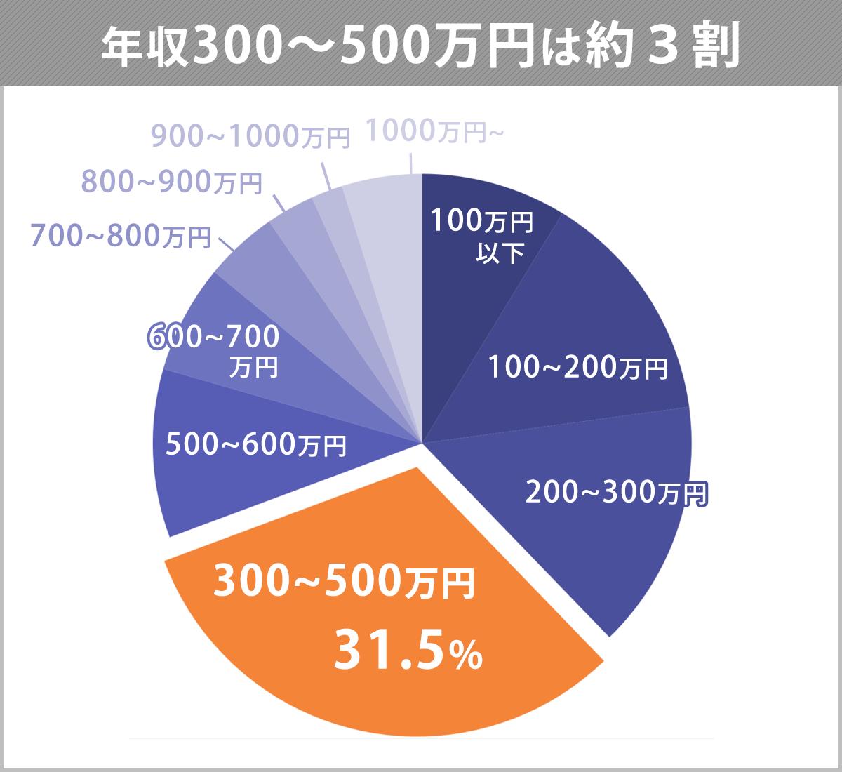 年収300~500万円の割合を表す円グラフ。300~500万円は、31.5%。ほか、~100万円以下:8.7%。~200万円以下:14.1%。~300万円以下:14.9%。500万円超~600万円以下:10.1%。~700万円以下:6.5%。~800万円以下:4.4%。~900万円以下:2.9%。~1,000万円以下:1.9%。1,000万円~:4.8%。