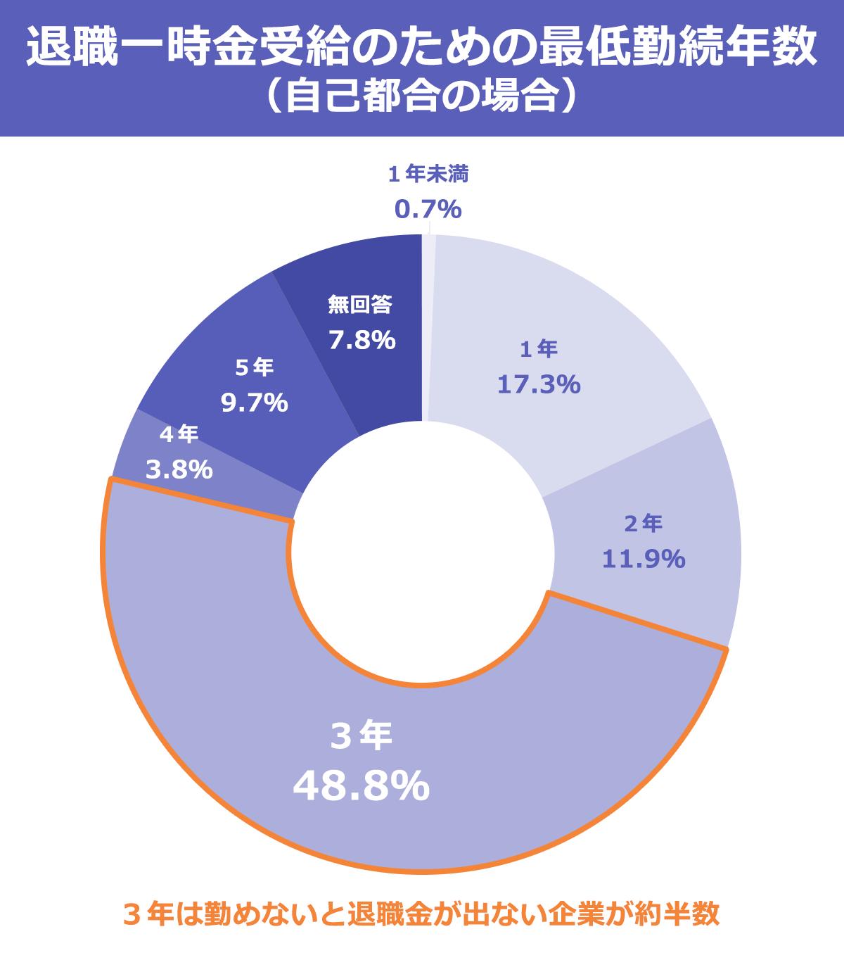 退職一時金受給のための最低勤続年数(自己都合)を表した円グラフ