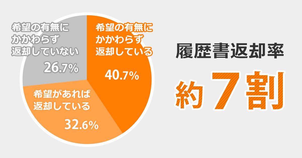 履歴書を返却しているかどうかの割合の図。希望の有無にかかわらず返却している:40.7%、希望があれば返却している:35.6%、希望の有無にかかわらず返却していない:26.7%