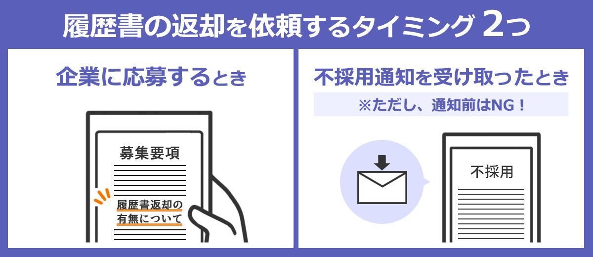 履歴書の返却を依頼する2つのタイミングは、1:企業に応募するとき、2:不採用通知を受け取ったときです。通知がくる前には依頼するのはやめましょう。