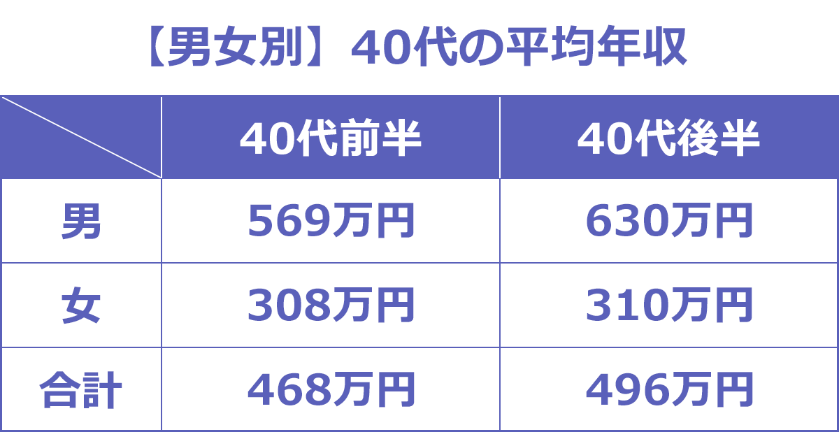 【男女別】40代の平均年収のまとめ画像