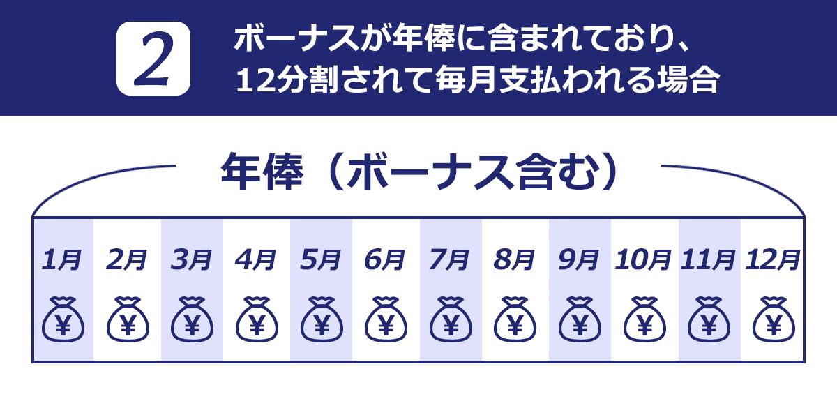 ボーナスが年俸に含まれており、12分割されて毎月支払われる場合のイメージ図