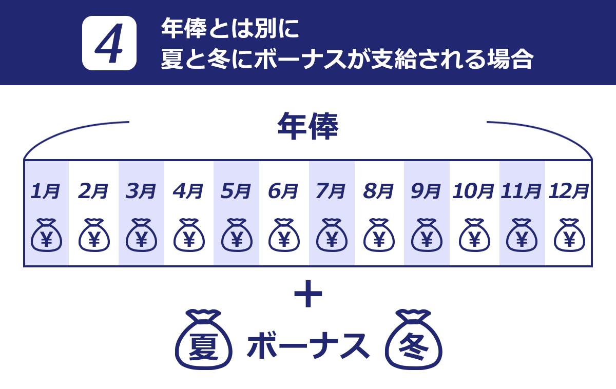 年俸とは別に夏と冬にボーナスが支給される場合のイメージ図