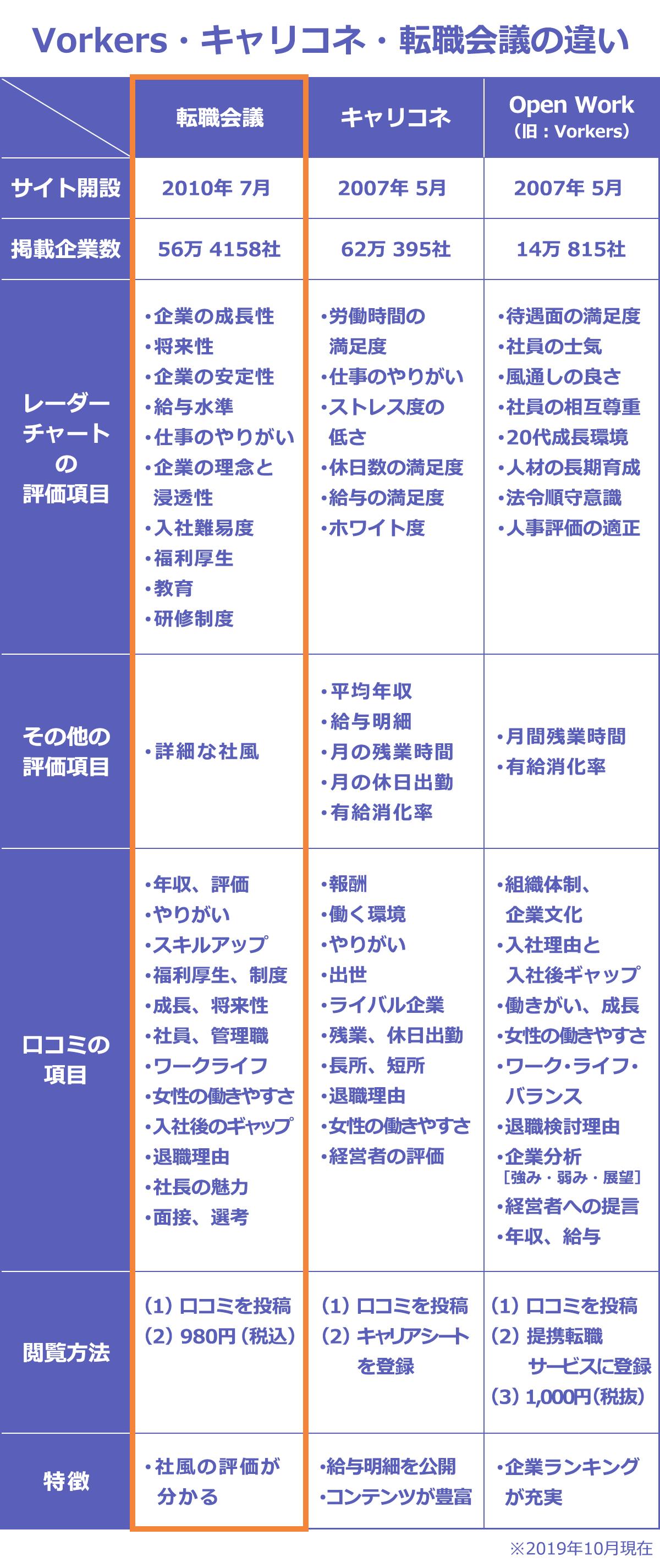 転職会議・キャリコネ・Open Workの特徴をまとめた表