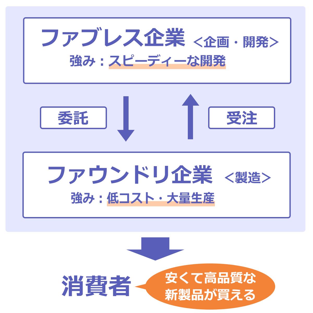 ファブレス企業とファウンドリ企業の関係図。ファブレス企業(企画・開発)の強み:スピーディーな開発、ファウンドリ企業(製造)の強み:低コスト・大量生産→消費者は安くて高品質な新商品が買える