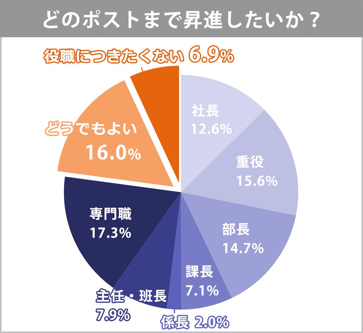 平成31年度新入社員「働くことの意識」調査、Q:どのポストまで出世したいか?への回答。以下、意識:割合。社長まで昇進したい:12.6%。重役:15.6%。部長:14.7%。課長:7.1%。係長:2.0%。主任・班長:7.9%。専門職(スペシャリスト):17.3%。どうでもよい:16.0%。役職には就きたくない:6.9%。