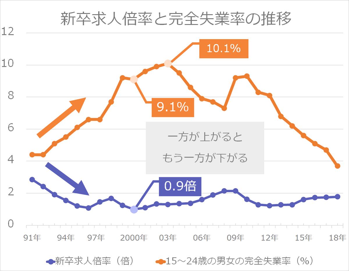 新卒求人倍率と完全失業率の推移を比較したグラフ。一方が上がると、もう一方が下がっていることがわかる。