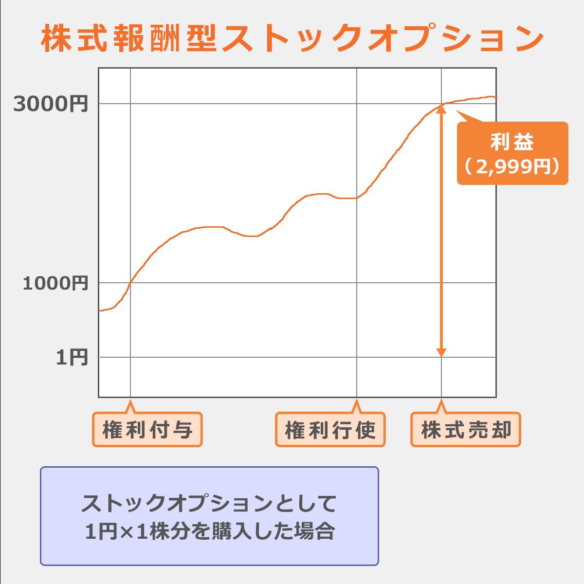 「株式報酬型ストックオプション」参考例:権利付与時一株1円で購入。株式売却時一株3000円まで上昇した場合、2999円の利益。