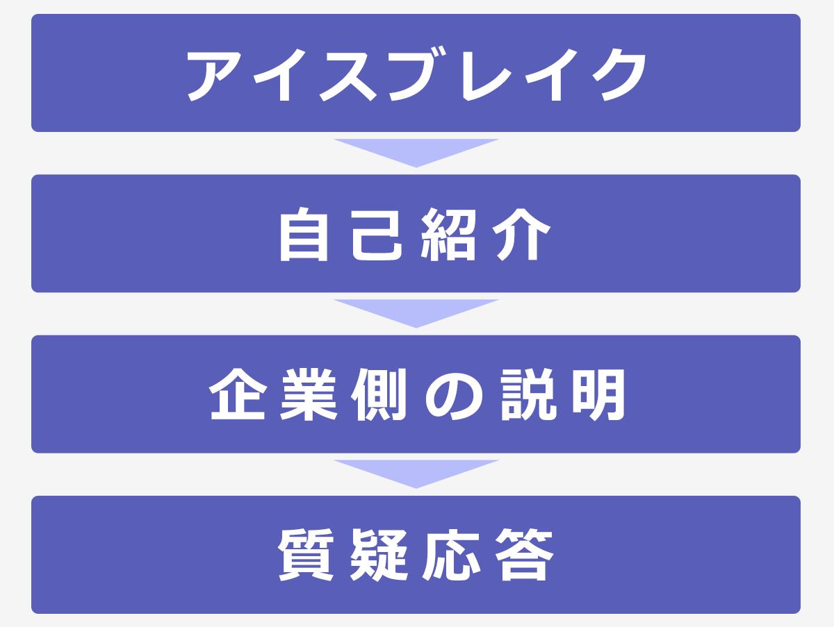 一般的な面談の流れの図:アイスブレイク→自己紹介→企業側の説明→質疑応答