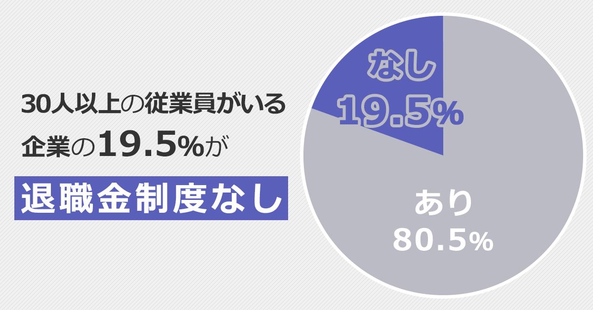 退職金の有無を表す円グラフ。30人以上の従業員がいる企業の19.5%が「退職金なし」。残り80.5%はあり。