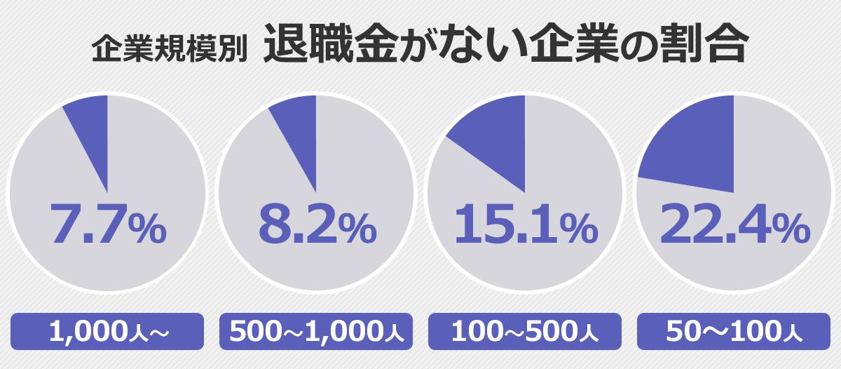 企業規模別「退職金がない企業の割合」円グラフ。1000人~規模:7.7%、500~1000人規模:8.2%、100~500人規模:15.1%、50~100人規模:22.4%