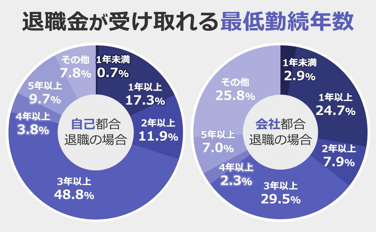 退職金がもらえる最低勤続年数の分布を表す円グラフ。【自己都合退職】