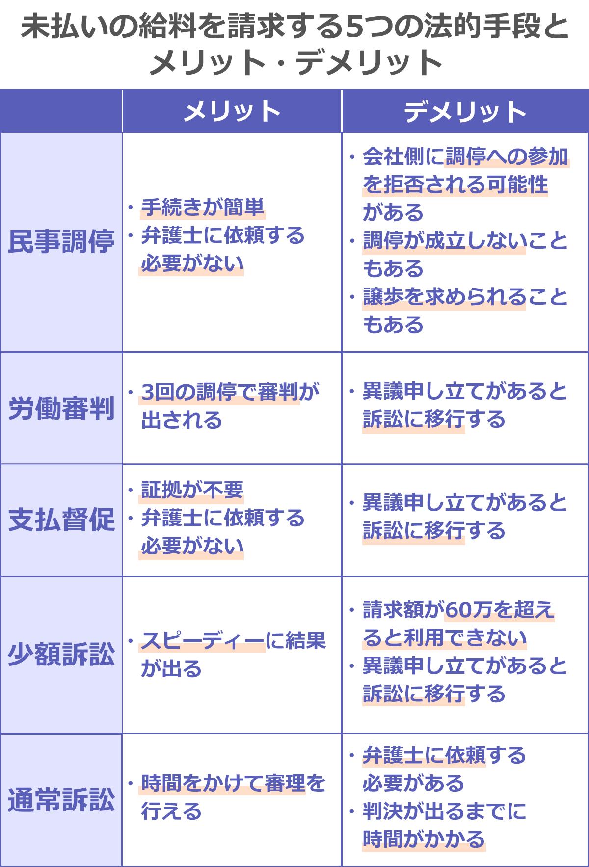郵便 局員 年収