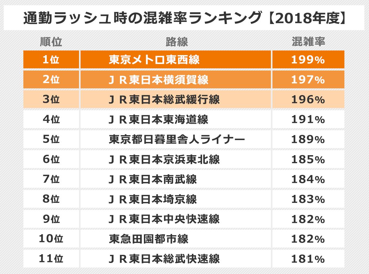 通勤ラッシュ時の混雑率ランキング表【2018年度】。以下、順位:路線-混雑率。1位:東京メトロ東西線-199%。2位:JR東日本横須賀線-197%。3位:JR東日本総武緩行線-196%。4位:JR東日本東海道線-191%。5位:東京都日暮里舎人ライナー-189%。6位:JR東日本京浜東北線-185%。7位:JR東日本南武線-184%。8位:JR東日本埼京線-183%。9位:JR東日本中央快速線-182%。10位:東急田園都市線-182%。11位:JR東日本総武快速線-181%。