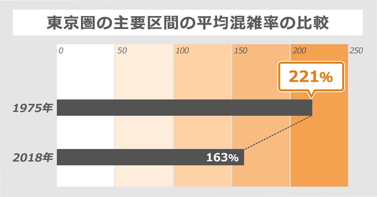 東京圏の主要区間の平均混雑率を比較したグラフ。1975年は221%だったが、2018年には163%まで軽減している。