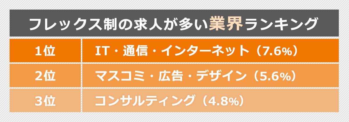フレックス制の求人が多い業界ランキング。1位:IT・通信・インターネット(7.6%)。2位:マスコミ・広告・デザイン(5.6%)。3位:コンサルティング(4.8%)