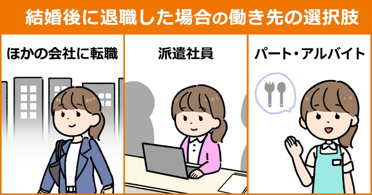 「結婚後に退職した場合の働き先の選択肢」のイラスト。1:ほかの会社に転職する2:派遣社員として働く3:パート・アルバイトをする