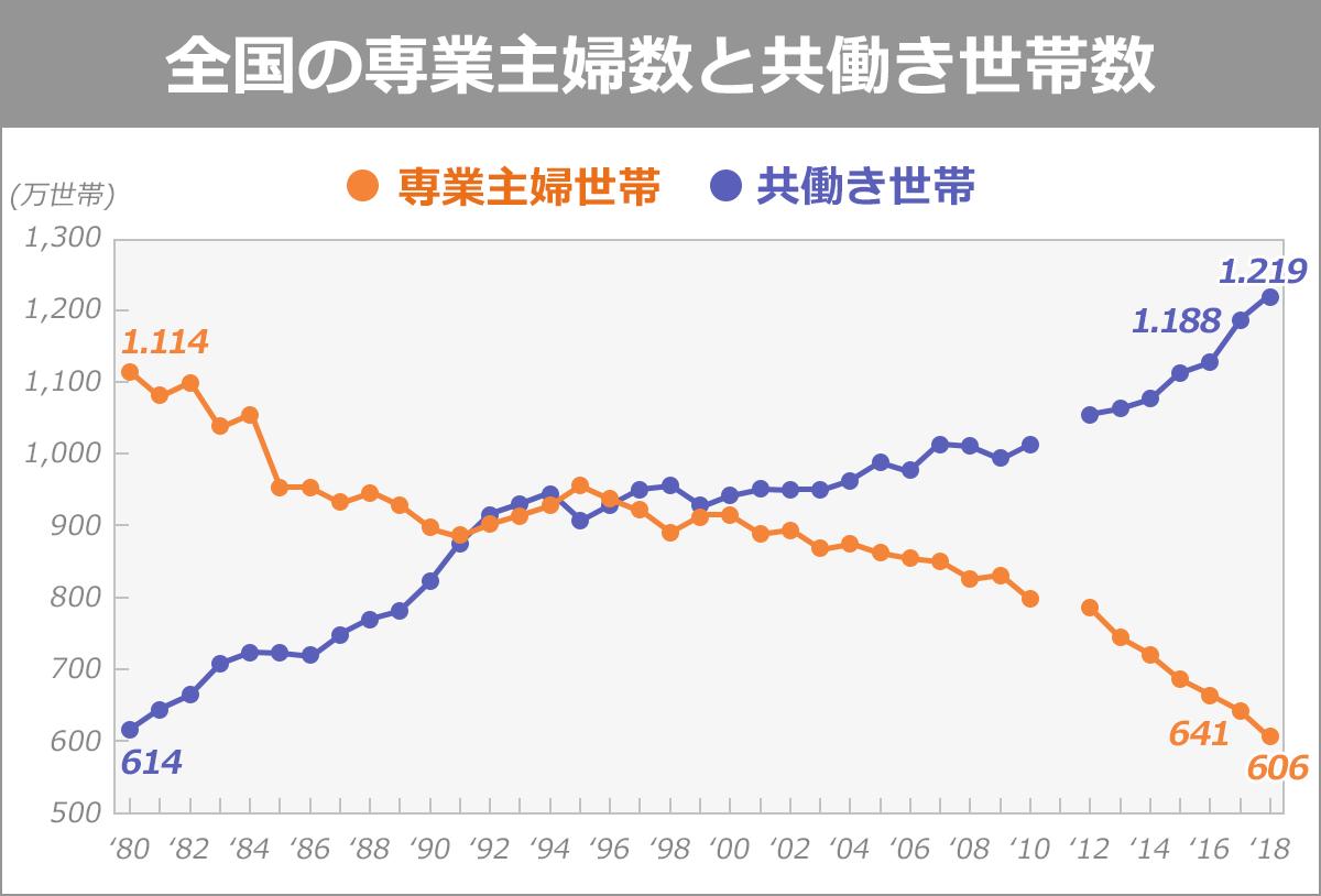 【1980~2018年の専業主婦世帯数と共働き世帯数のグラフ】