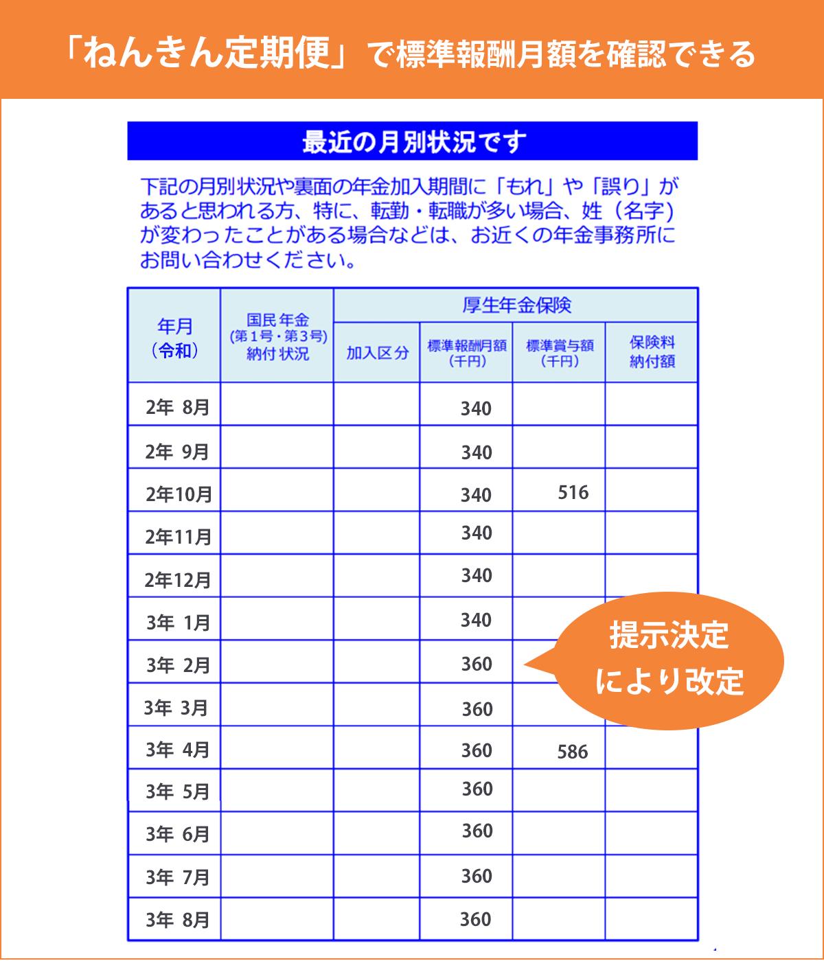 「ねんきん定期便」での標準報酬月額の記載イメージ