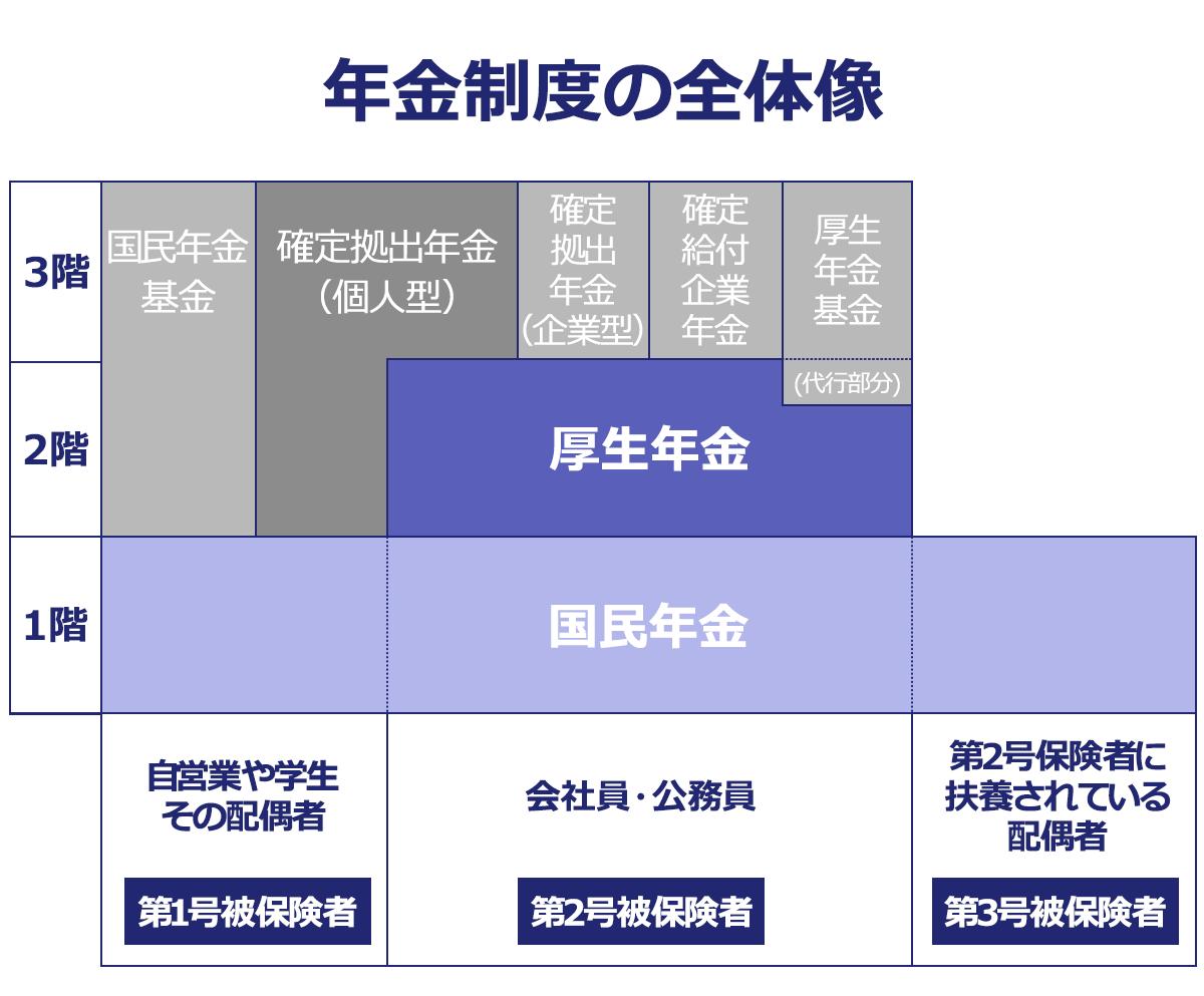 年金制度の全体像の図:第1号被保険者=自営業や学生、その配偶者。第2号被保険者=会社員・公務員。第3号被保険者=第2号被保険者に扶養されている配偶者。1階部分は第1~3号被保険者までが共通で「国民年金」。第1号被保険者は2~3階まで部分が、国民年金基金と確定拠出年金(個人型)。第2号被保険者は2階部分が「厚生年金」。3階部分は、確定拠出年金(個人型・企業型)、確定給付企業年金、厚生年金基金とその代行部分。