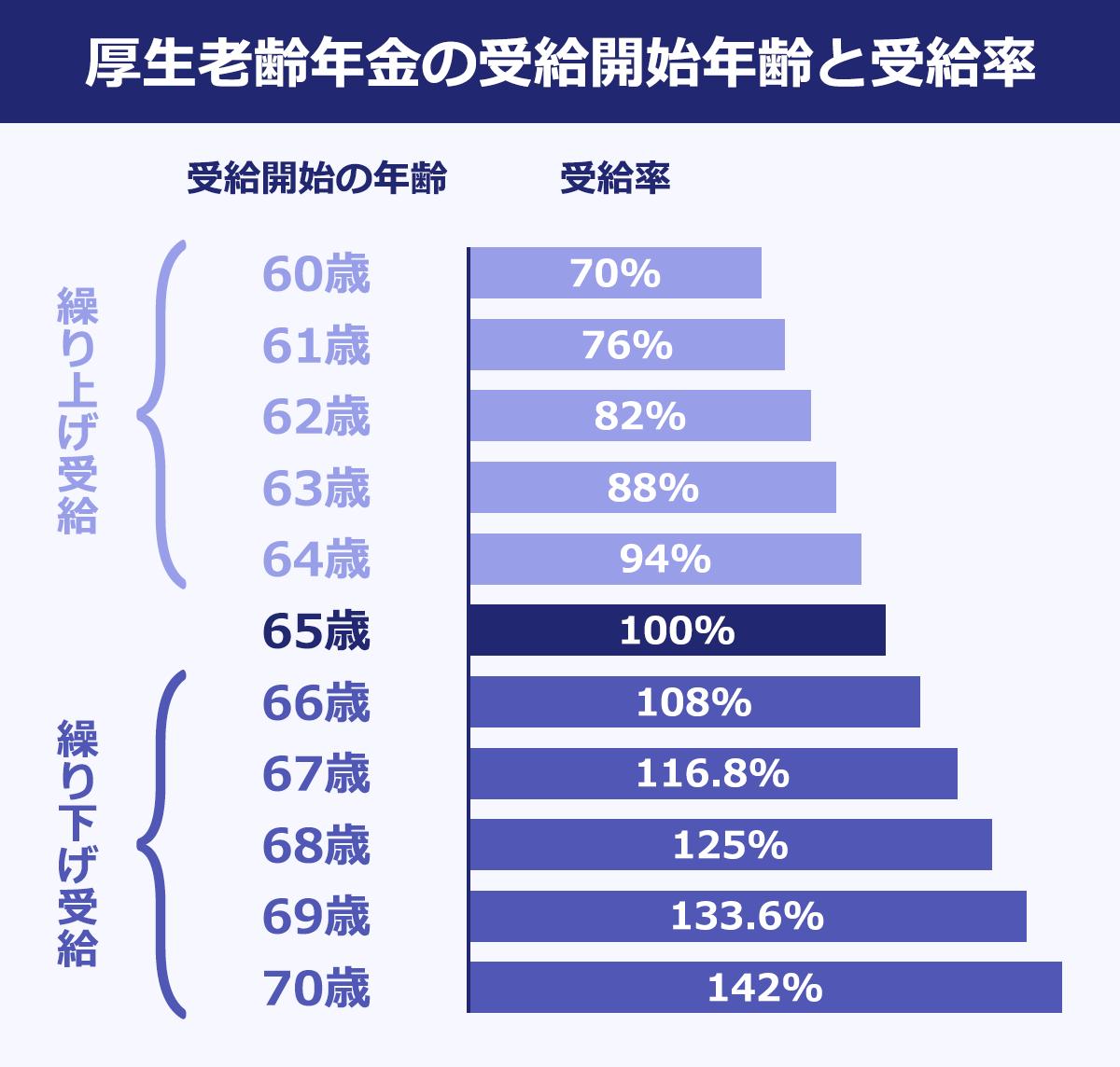 厚生老齢年金の受給開始年齢と受給率:受給開始が65歳のときの受給率が100%とすると、60歳では70%。61歳では76%、62歳では82%、63歳では88%、64歳では94%。60~64歳で受け取ると繰り上げ受給になります。66歳では108%、67歳では116.8%、68歳では125%。69歳では133.6%、70歳では142%です。66~70歳で受け取ると繰り上げ受給です。