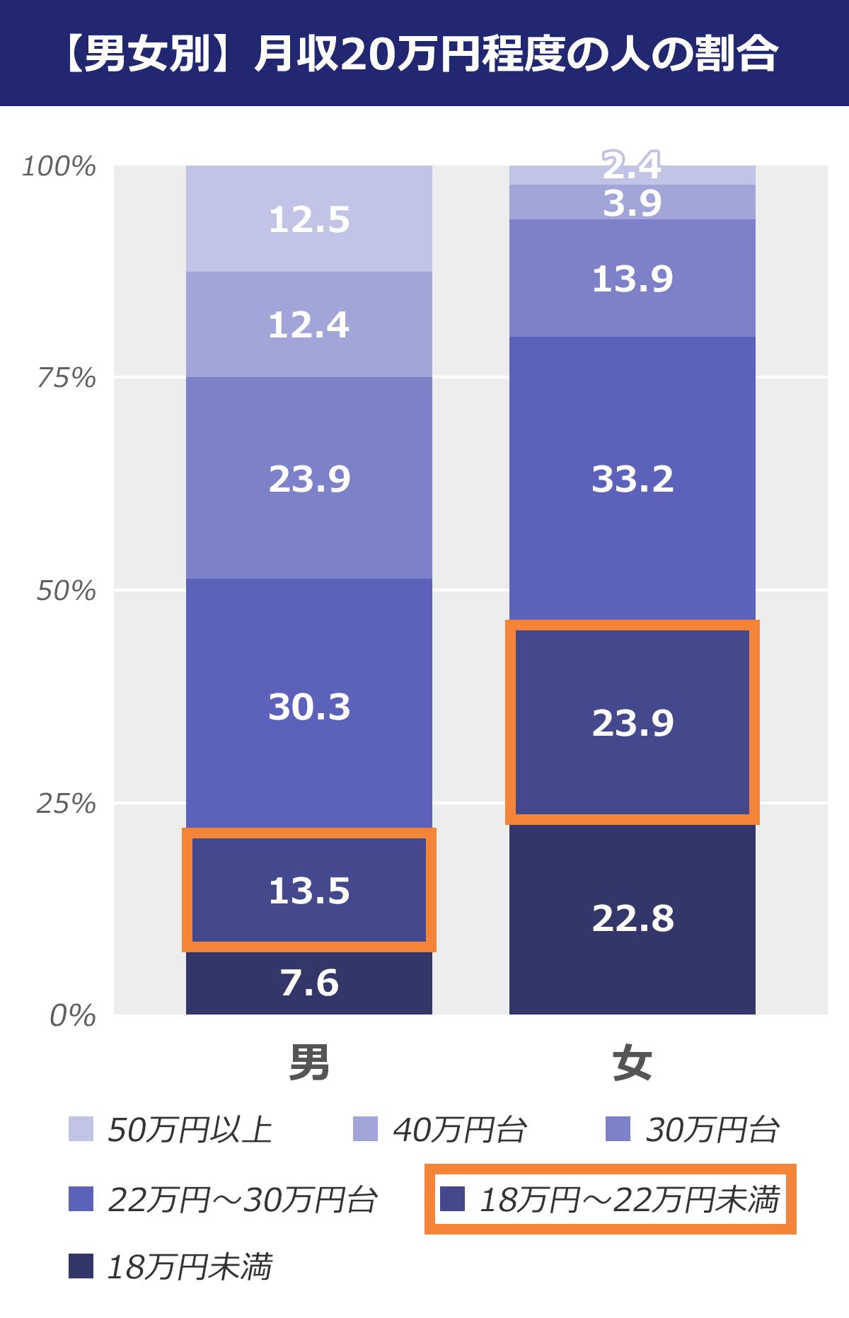 【【男女別】月収20万円程度の人の割合をみるグラフ】(男/女) <50万円以上>12.5%/2.4% <40万円台>12.4%/3.9% <30万円台>23.9%/13.9% <22万円~30万円台>30.3%/33.2% <18万円~22万未満>13.5%/23.9% <18万円未満>7.6%/22.8%