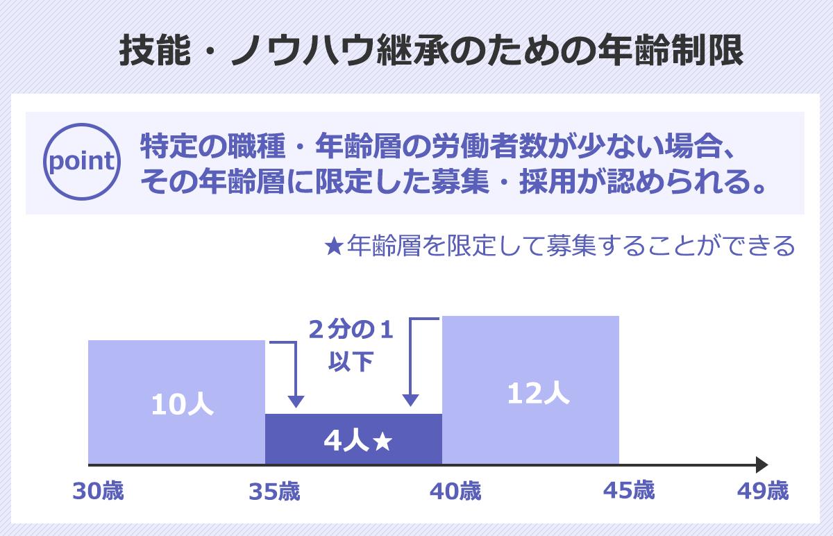 【技能・ノウハウ継承のための年齢制限】特定の職種・年齢層が少ない場合、その年齢層に限定した募集・採用が認められる。 35歳~40歳の人数が、30~35歳及び40歳~45歳までの人数のそれぞれ2分の1以下の場合、35歳~40歳に年齢層を限定して募集することができる。