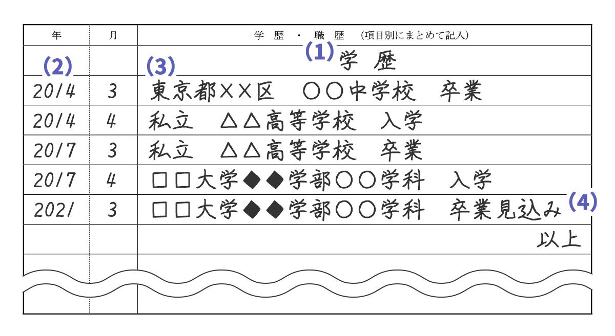 【履歴書の学歴欄のサンプル】