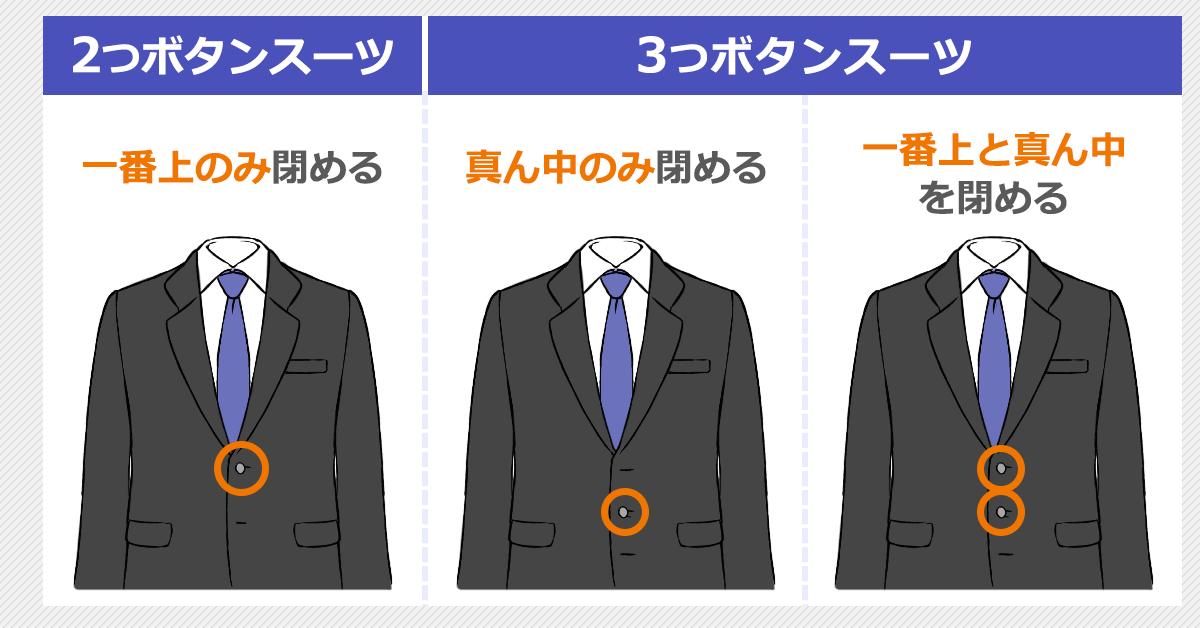 スーツのボタンの閉め方のイラスト:2つボタンのスーツ…一番上のみ閉める。3つボタンのスーツ…真ん中のみ閉める、もしくは、一番上と真ん中を閉める。