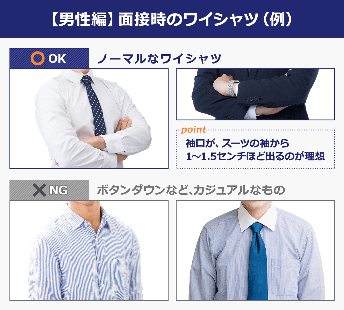 【男性編】面接時のワイシャツ(例)OK…ノーマルなワイシャツ。ポイント→袖口が、スーツの袖から1~1.5cmほど出るのが理想。NG…ボタンダウンなど、カジュアルなもの。