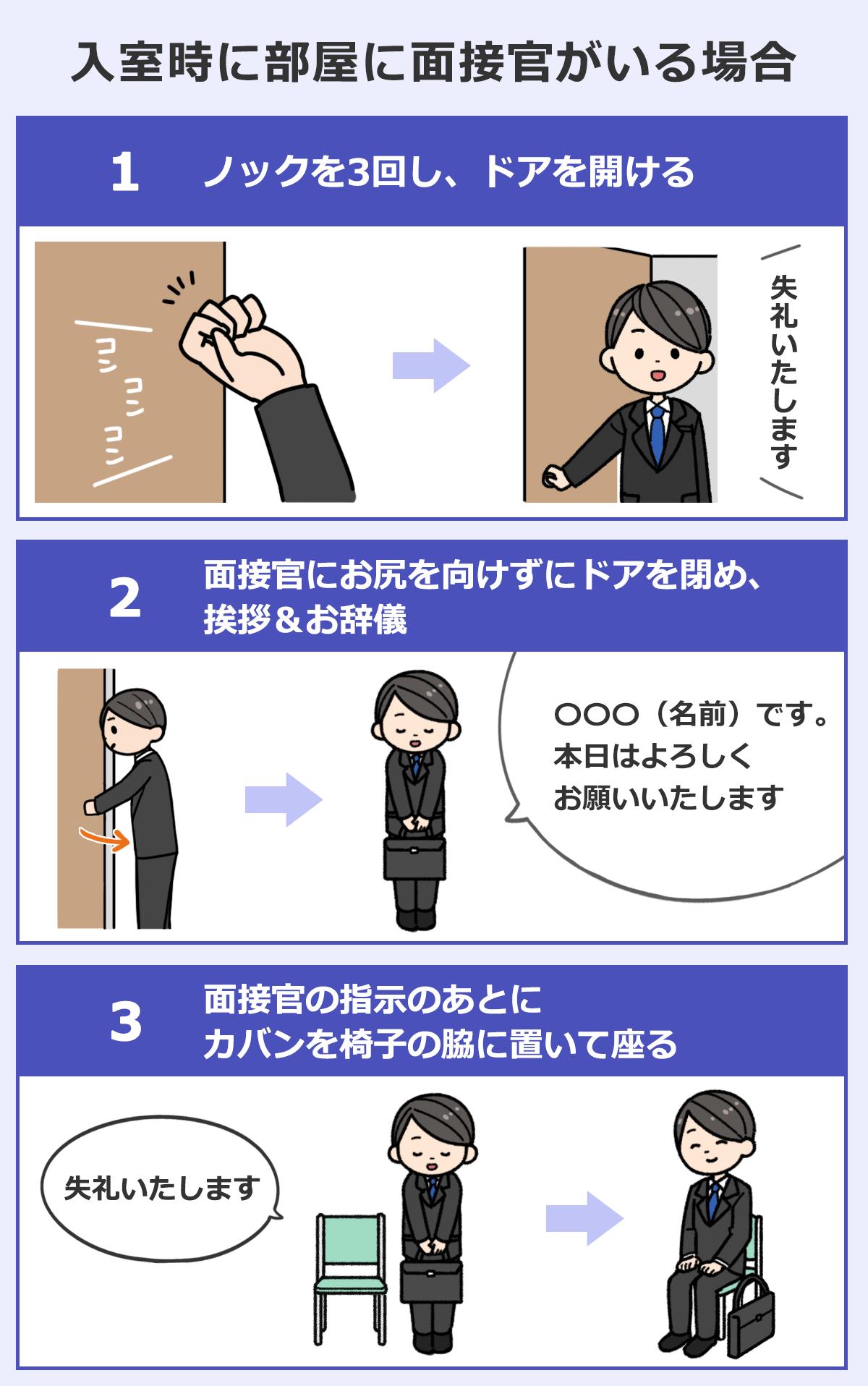 【入室時に部屋に面接官がいる場合】(1)ノックを3回し、ドアを開ける。(2)面接官にお尻を向けずにドアを閉め、挨拶&お辞儀(3)面接官の指示の後にカバンを椅子の脇に置いて座る