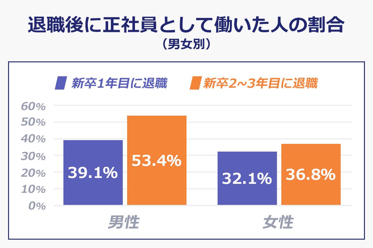 【退職後に正社員として働いた人の割合】(男女別)(新卒1年めに退職/新卒2~3年目に退職): <男性>39.1%/53.4%|<女性>32.1%/36.8%