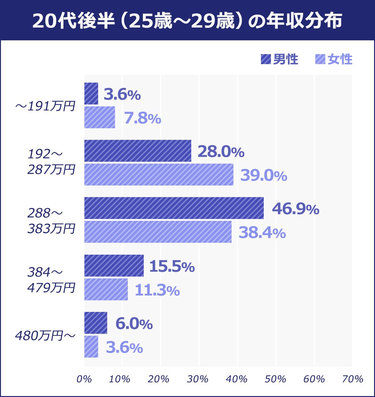 20代後半(25歳~29歳)~191万円:男性/3.6% 女性/7.8% 192~287万円:男性/28% 女性/39% 288~383万円:男性/46.9% 女性/38.4% 384~479万円:男性/15.5% 女性/11.3% 480万円~:男性/6.0% 女性/3.6%