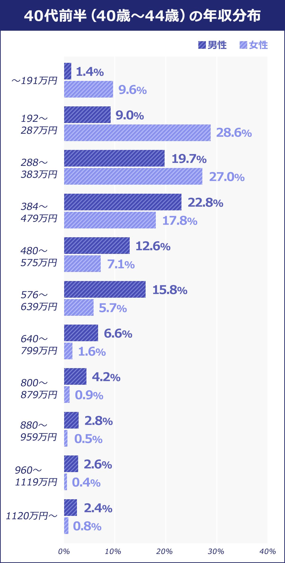 40代前半(40歳~44歳)~191万円:男性/1.4% 女性/9.6% 192~287万円:男性/9% 女性/28.6% 288~383万円:男性/19.7% 女性/27% 384~479万円:男性/22.8% 女性/17.8% 480~575万円:男性/12.6% 女性/7.1% 576~639万円:男性/15.8% 女性/5.7% 640~799万円:男性/6.6% 女性/1.6% 800~879万円:男性/4.2% 女性/0.9% 880~959万円:男性/2.8% 女性/0.5% 960~1119万円:男性/2.6% 女性/0.4%