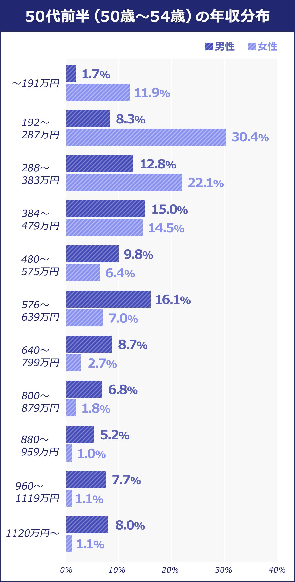 50代前半(50歳~54歳)~191万円:男性/1.7% 女性/11.9% 192~287万円:男性/8.3% 女性/30.4% 288~383万円:男性/12.8% 女性/22.1% 384~479万円:男性/15% 女性/14.5% 480~575万円:男性/9.8% 女性/6.4% 576~639万円:男性/16.1% 女性/7%  640~799万円:男性/8.7% 女性/2.7% 800~879万円:男性/6.8% 女性/1.8% 880~959万円:男性/5.2% 女性/1% 960~1119万円:男性/7.7% 女性/1.1% 1120万円:男性/8% 女性/1.1%