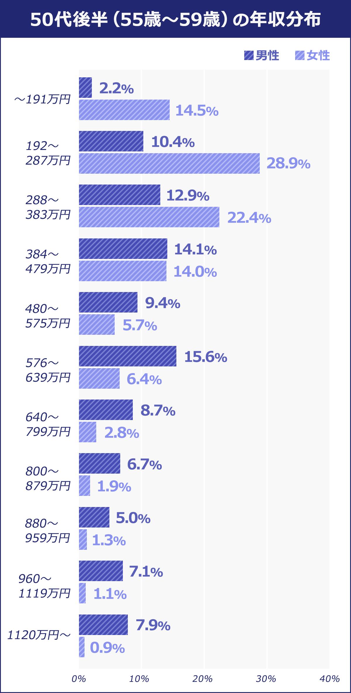 50代後半(55歳~59歳)~191万円:男性/2.2% 女性/14.5% 192~287万円:男性/10.4% 女性/28.9% 288~383万円:男性/12.9% 女性/22.4% 384~479万円:男性/14.1% 女性/14% 480~575万円:男性/9.4% 女性/5.7% 576~639万円:男性/15.6% 女性/6.4%  640~799万円:男性/8.7% 女性/2.8% 800~879万円:男性/6.7% 女性/1.9% 880~959万円:男性/5% 女性/1.3% 960~1119万円:男性/7.1% 女性/1.1% 1120万円:男性/7.9% 女性/0.9%
