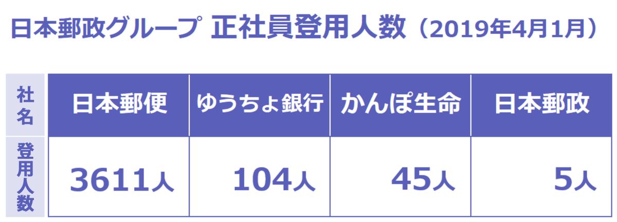 日本郵政グループ2016年度正社員登用予定者数の一覧。日本郵便(株)は郵便コース2,000人程度・窓口コース500人程度、(株)ゆうちょ銀行は50人程度、(株)かんぽ生命は35人程度、日本郵政(株)は10人程度を採用予定。