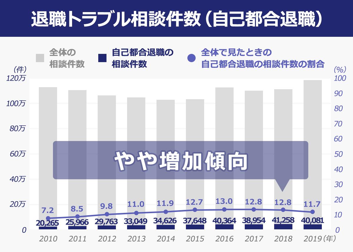 【退職トラブル相談件数(自己都合退職)のグラフ】(年/自己都合退職の相談件数/全体で見たときの割合): 2009//16,632/5.90%  2010/20,265/7.20%  2011/25,966/8.50%  2012/29,763/9.80%  2013/33,049/11.00%  2014/34,626/11.90%  2015/37,648/12.70%  2016/40,364/13.00%  2017/38,954/12.80%  2018/41,258/12.80%  2019/40,081/11.70% 「退職トラブル相談件数(自己都合退職)」はやや増加傾向にある