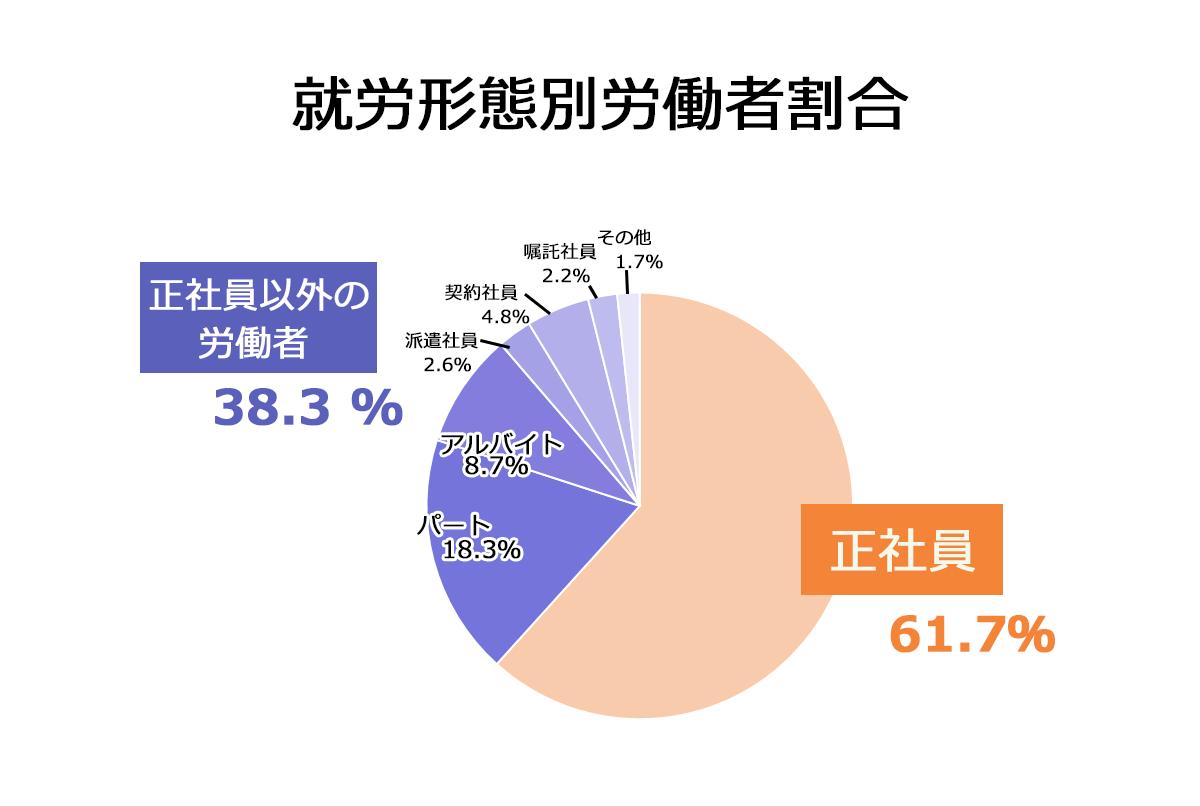 就労形態別労働者割合の図:正社員…61.7%。正社員以外の労働者…38.3%(パート…18.3%。アルバイト…8.7%。派遣社員…2.6%。契約社員…4.8%。嘱託社員…2.2%。その他…1.7%)。