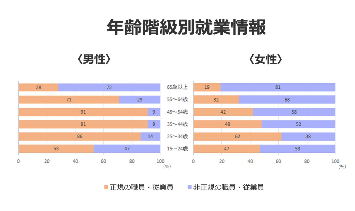 年齢階級別就業情報の図:【男性】15~24歳…正規53%、非正規47%。25~34歳…正規86%、非正規14%。35~44歳…正規91%、非正規9%。45~54歳…正規91%、非正規9%。55~64歳…正規71%、非正規29%。65歳以上…正規28%、非正規72%。【女性】15~24歳…正規47%、非正規53%。25~34歳…正規62%、非正規38%。35~44歳…正規48%、非正規52%。45~54歳…正規42%、非正規58%。55~64歳…正規32%、非正規68%。65歳以上…正規19%、非正規81%。
