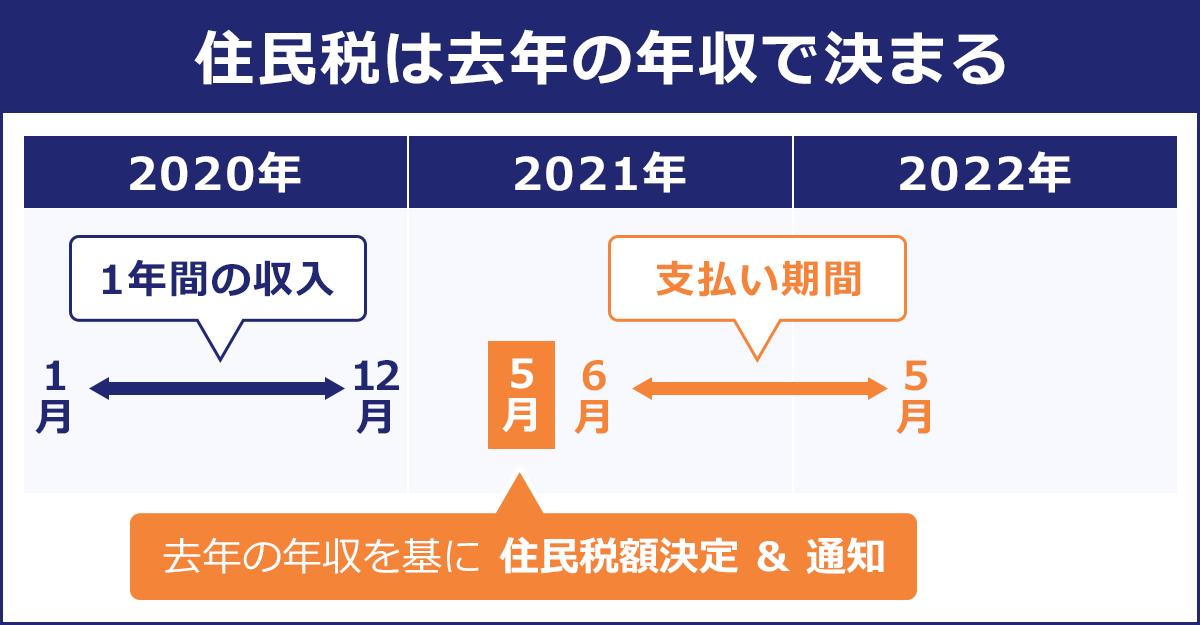 住民税は去年の年収で決まる。2020年1月~12月(1年間の年収。)2021年5月に去年の年収を基に住民税額決定・通知。2021年6月~2022年5月(支払期間)